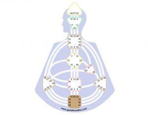 Human Design Root Center
